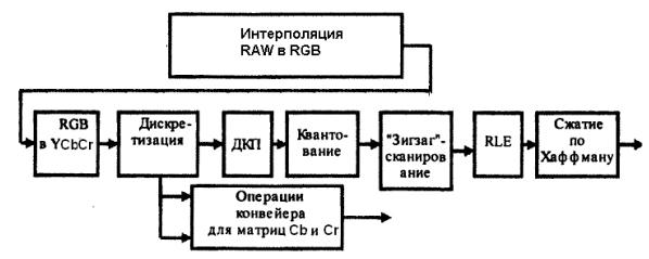 схема алгоритма JPEG