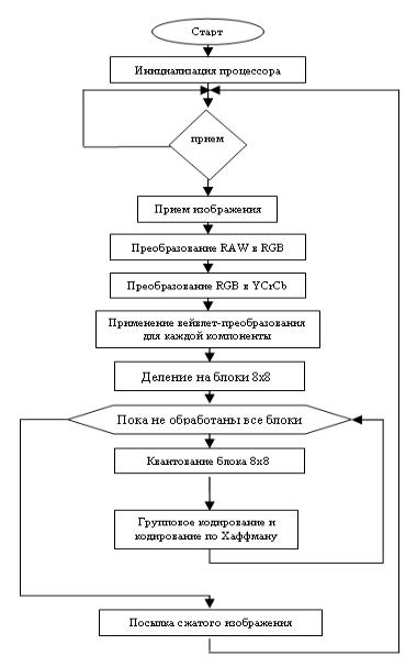 Рис. 5 Блок-схема программы