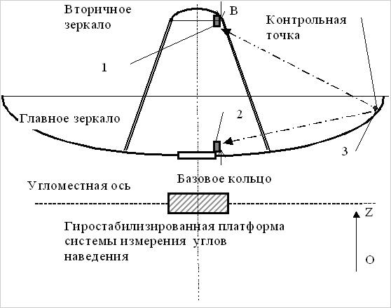 Рис.1 Схема расположения