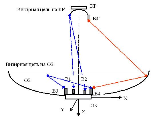 Рис. 2 Схема размещения